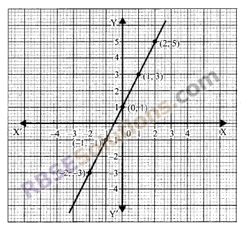 RBSE Solutions for Class 9 Maths Chapter 4 Linear Equations in Two Variables Miscellaneous Exercise 1