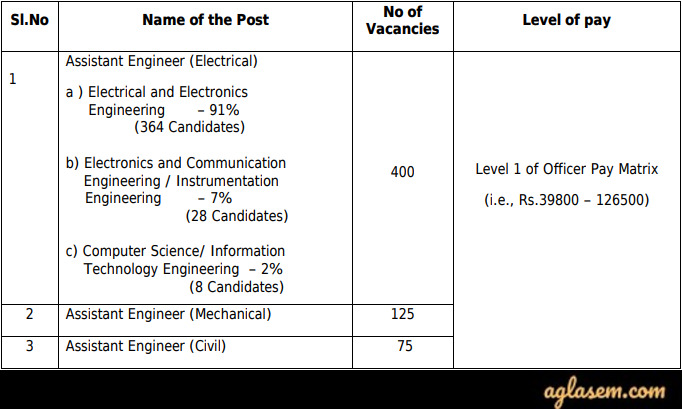 TNEB AE Recruitment 2020 Vacancies