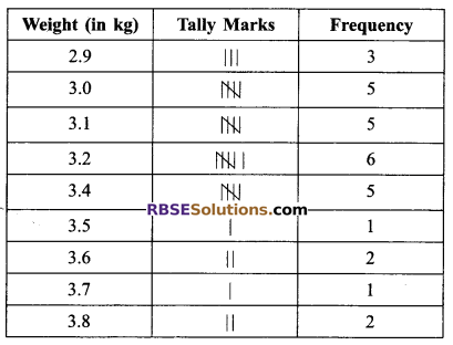 RBSE Solutions for Class 9 Maths Chapter 15 Statistics Ex 15.2 3