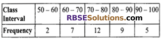 RBSE Solutions for Class 9 Maths Chapter 15 Statistics Additional Questions 5