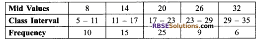 RBSE Solutions for Class 9 Maths Chapter 15 Statistics Ex 15.3 18