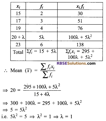 RBSE Solutions for Class 9 Maths Chapter 15 Statistics Additional Questions 24