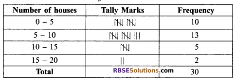 RBSE Solutions for Class 9 Maths Chapter 15 Statistics Ex 15.2 13