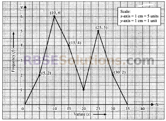 RBSE Solutions for Class 9 Maths Chapter 15 Statistics Ex 15.3 26