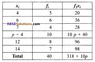 RBSE Solutions for Class 9 Maths Chapter 15 Statistics Additional Questions 19