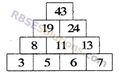 RBSE Solutions for Class 5 Maths Chapter 8 पैटर्न Additional Questions 27