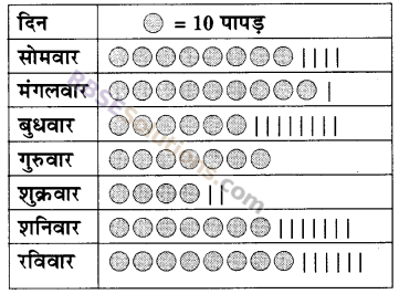 RBSE Solutions for Class 5 Maths Chapter 9 आँकड़े Additional Questions 7