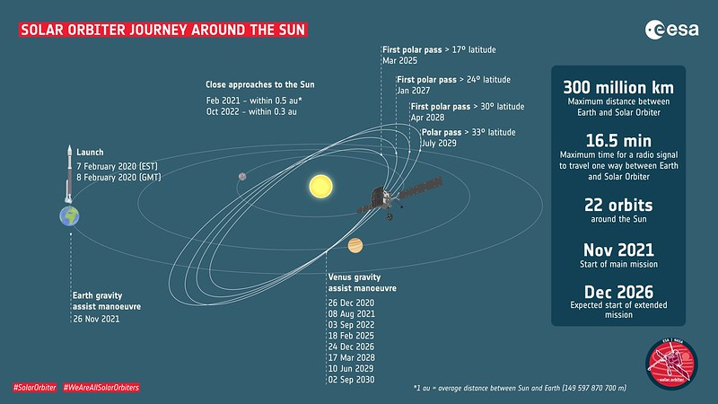 Solar Orbiter: journey around the Sun