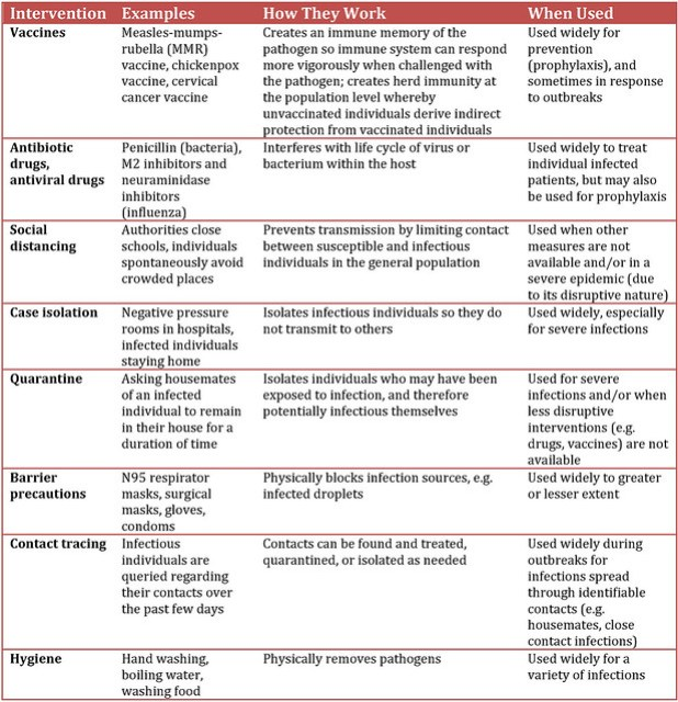 Summary of commonly used interventions against infectious diseases.