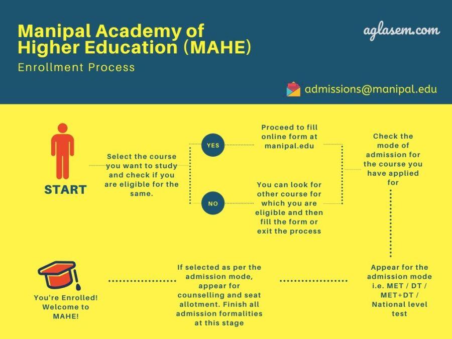 Manipal University Admission 2021