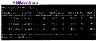 Plus Two Computer Application Structured Query Language Let Us Practice Questions and Answers 7