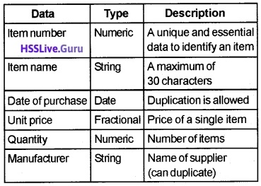Plus Two Computer Application Structured Query Language Let Us Practice Questions and Answers 8