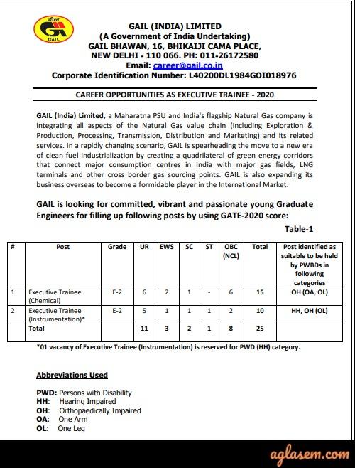 GAIL Recruitment Through GATE 2020