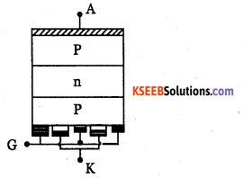 2nd PUC Electronics Question Bank Chapter 9 Power Electronics and its Applications 3