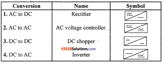 2nd PUC Electronics Question Bank Chapter 9 Power Electronics and its Applications 13