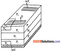 2nd PUC Electronics Question Bank Chapter 9 Power Electronics and its Applications 19