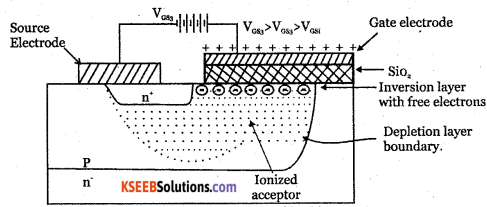 2nd PUC Electronics Question Bank Chapter 9 Power Electronics and its Applications 27