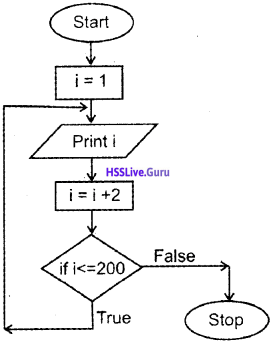 Plus One Computer Science Chapter Wise Questions and Answers Chapter 4 Principles of Programming and Problem Solving 7