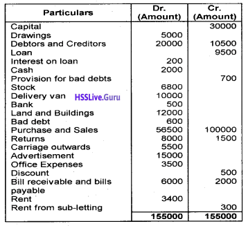 Plus One Accountancy Chapter Wise Questions and Answers Chapter 8 Financial Statements – I & Financial Statements – II 18