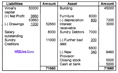 Plus One Accountancy Chapter Wise Questions and Answers Chapter 8 Financial Statements – I & Financial Statements – II 13