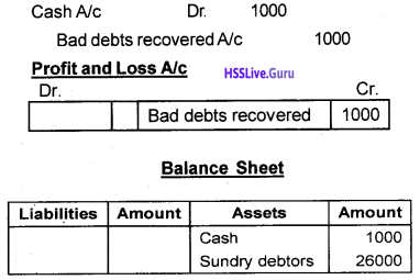 Plus One Accountancy Chapter Wise Questions and Answers Chapter 8 Financial Statements – I & Financial Statements – II 2