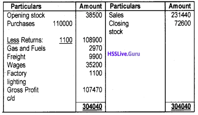 Plus One Accountancy Chapter Wise Questions and Answers Chapter 8 Financial Statements – I & Financial Statements – II 22