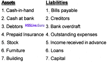 Plus One Accountancy Chapter Wise Questions and Answers Chapter 8 Financial Statements – I & Financial Statements – II 6