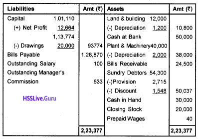 Plus One Accountancy Chapter Wise Questions and Answers Chapter 8 Financial Statements – I & Financial Statements – II 45