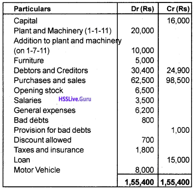 Plus One Accountancy Chapter Wise Questions and Answers Chapter 8 Financial Statements – I & Financial Statements – II 25