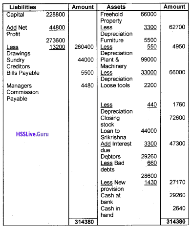 Plus One Accountancy Chapter Wise Questions and Answers Chapter 8 Financial Statements – I & Financial Statements – II 24