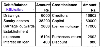 Plus One Accountancy Chapter Wise Questions and Answers Chapter 8 Financial Statements – I & Financial Statements – II 38