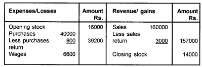 Plus One Accountancy Chapter Wise Questions and Answers Chapter 8 Financial Statements – I & Financial Statements – II 35