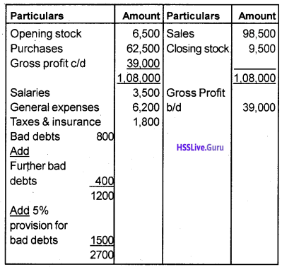 Plus One Accountancy Chapter Wise Questions and Answers Chapter 8 Financial Statements – I & Financial Statements – II 26