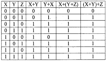 Plus One Computer Science Notes Chapter 2 Data Representation and Boolean Algebra 43