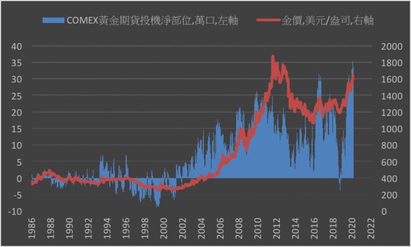 黃金,冠狀病毒,股市,新加坡,黃金價格,