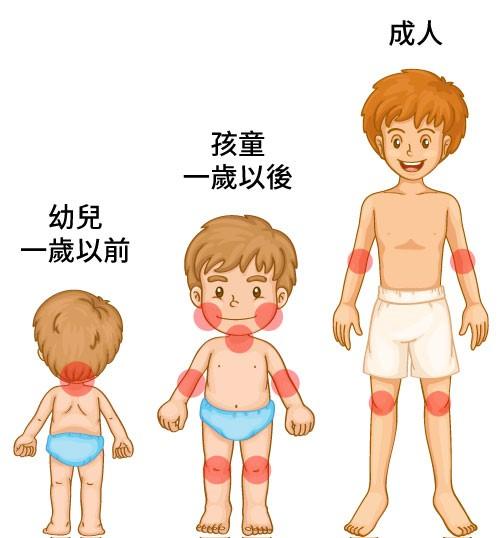 濕敷包紮療法搭配DRX愛膚膠能機能衣可以有效保濕,妥善的控制異位性皮膚炎,不會讓你因為異位性皮膚炎而煩惱!