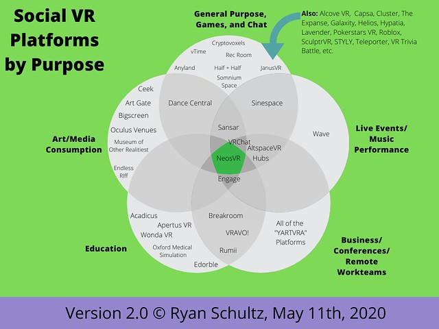 Social VR Platforms by Purpose (Version 2.0) 11 May 2020
