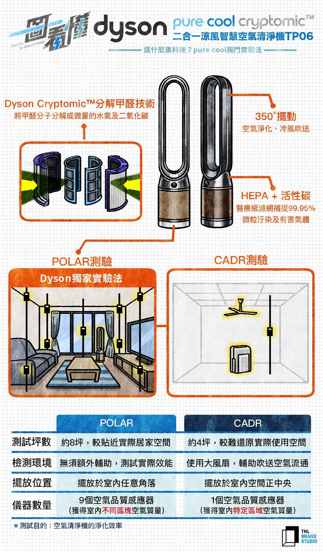 一圖看懂 這是什麼黑科技?Dyson Pure Cool Cryptomic™ 空氣清淨機的獨門實驗法 #甲醛 (153710) - 癮科技 Cool3c