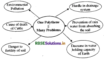 RBSE Solutions for Class 7 Science Chapter 17 Waste