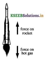 KSEEB Class 8 Science Important Questions Chapter 9 Force