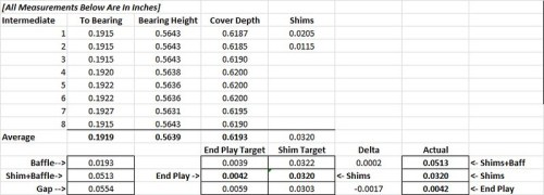 Intermediate Shaft Shim & End Play Calculation (All Measurements Are In Inches)
