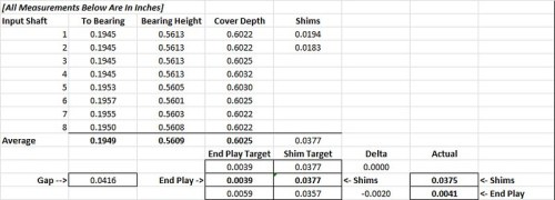 Input Shaft Shim & End Play Calculation (All Values Are In Inches)