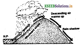 KSEEB Class 8 Geography Important Questions Chapter 3 Atmosphere img5
