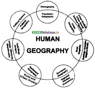 2nd PUC Geography Question Bank Chapter 1 Human Geography