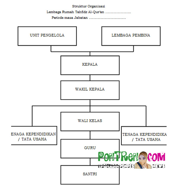 struktur-organisasi-rumah-tahfidz