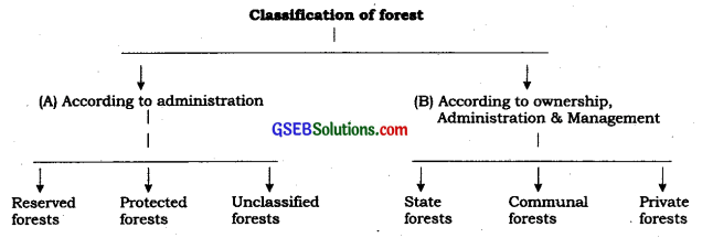Or sign up with your email address. Gseb Solutions Class 10 Social Science Chapter 9 Forests And Wildlife Resources Gseb Solutions