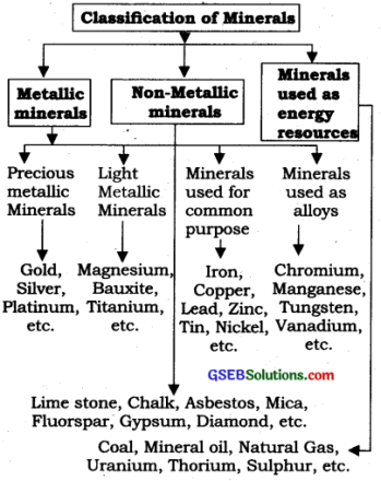 GSEB Solutions Class 10 Social Science Chapter 12 India Minerals and Energy Resources 1