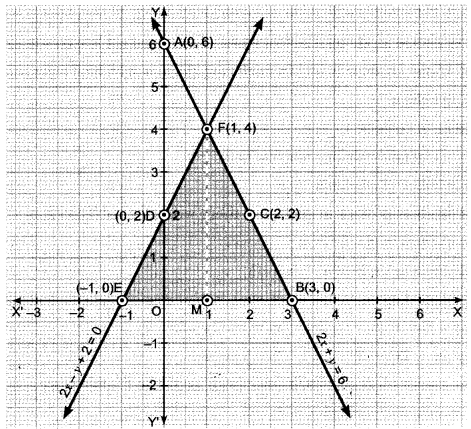 Pair of Linear Equations in Two Variables Class 10 Extra