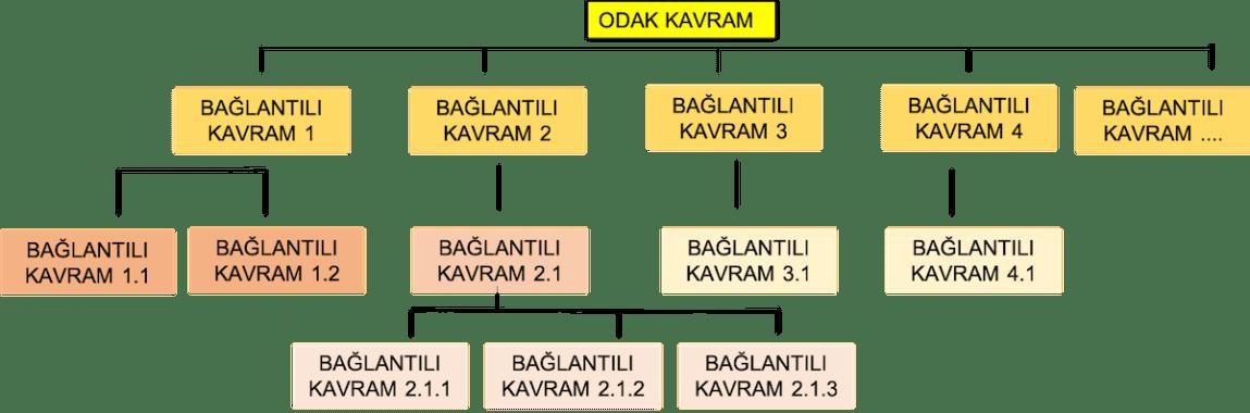 kavram haritası