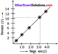 Bihar Board Class 10 Science Solutions Chapter 12 विद्युत - 11